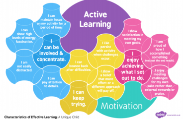 How Active Learning is Changing the World of Education